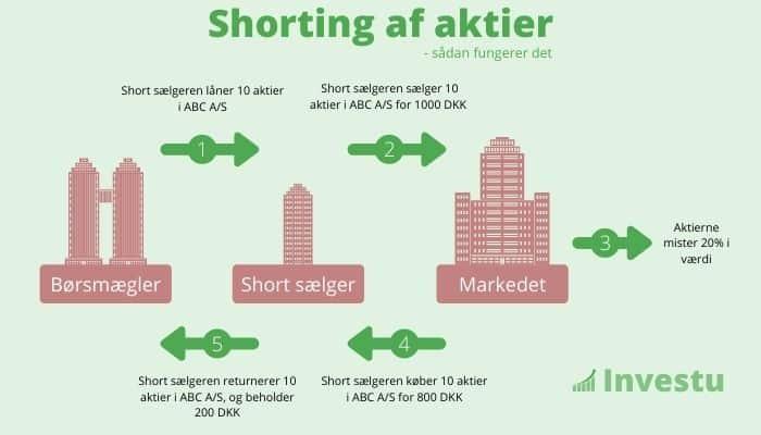 Shorte aktier