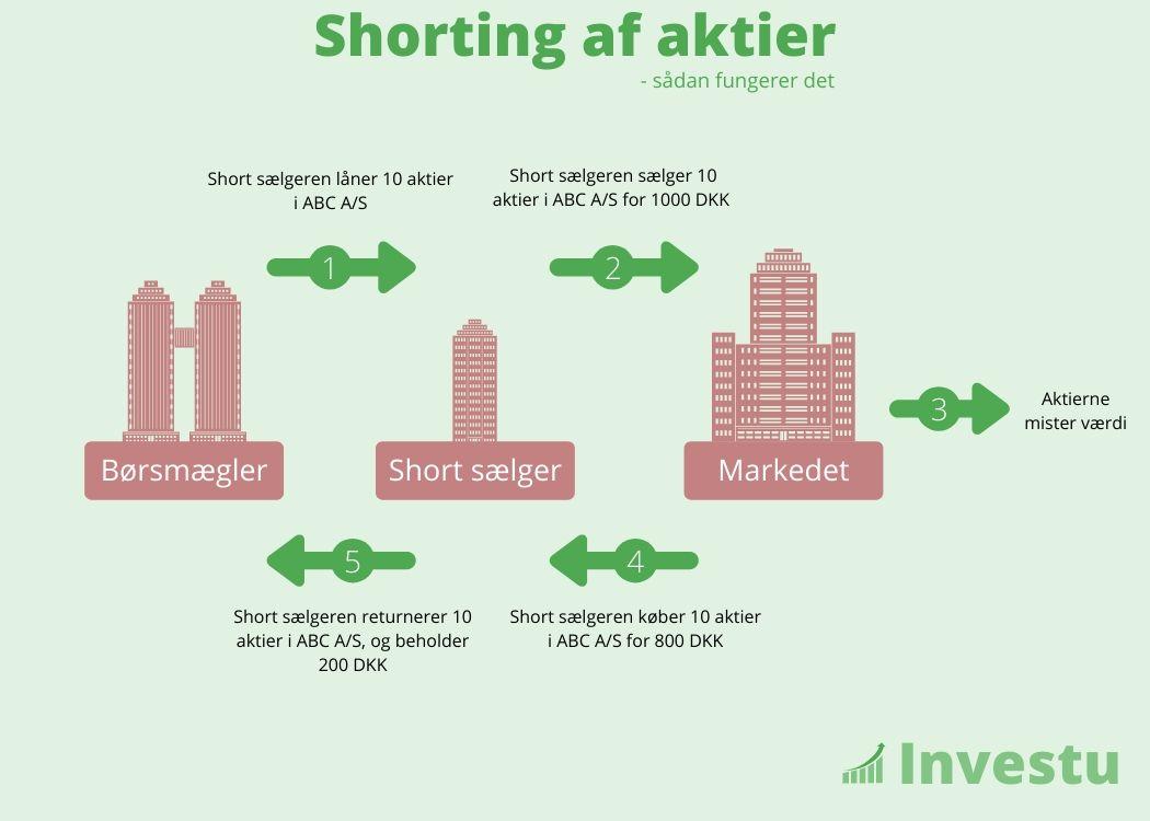 Shorting af aktier