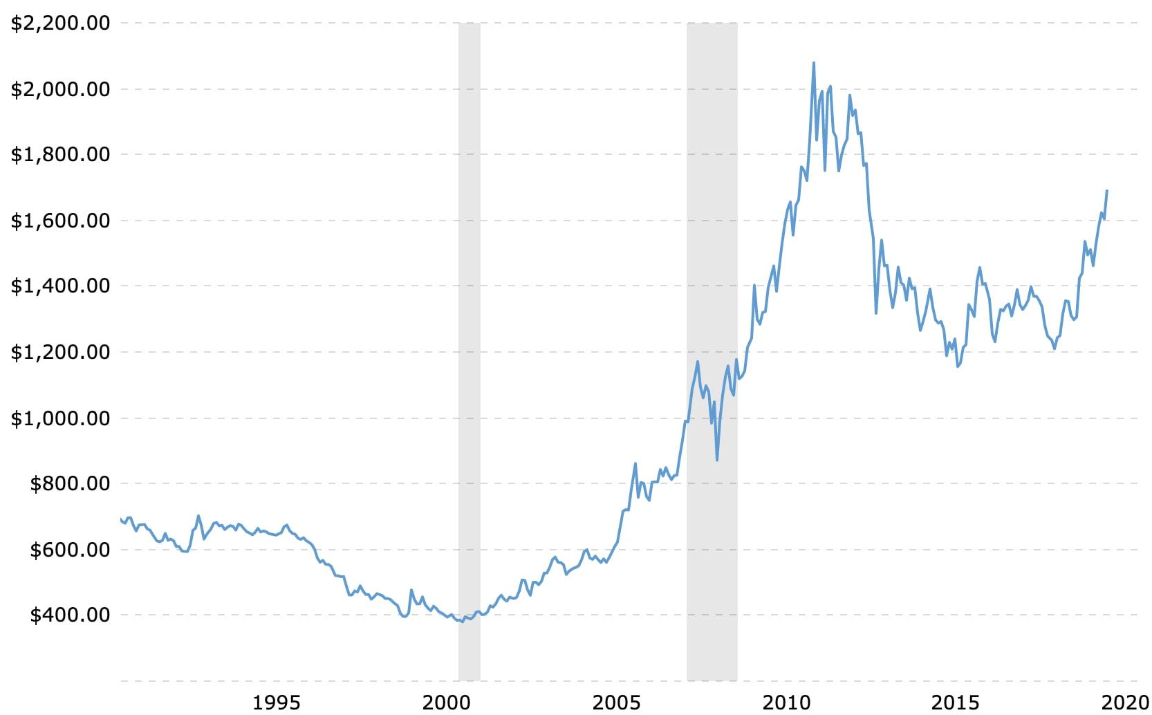 Guld priser 30 år