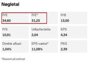 Microsoft Price Earning