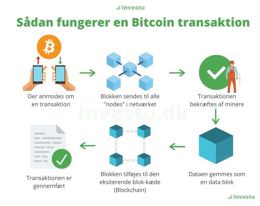 kryptovaluta transaktion